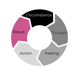 CTFAR thought Model